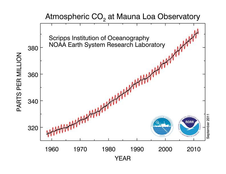 atmospheric CO2 at Mauna Loa Obervatory