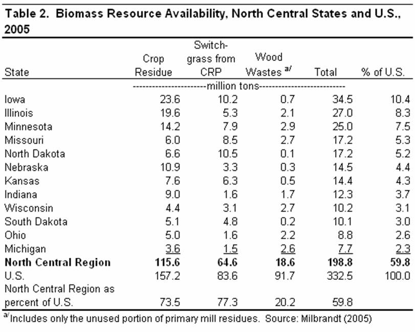 Biomass resources availability, north central states and U.S. 2005