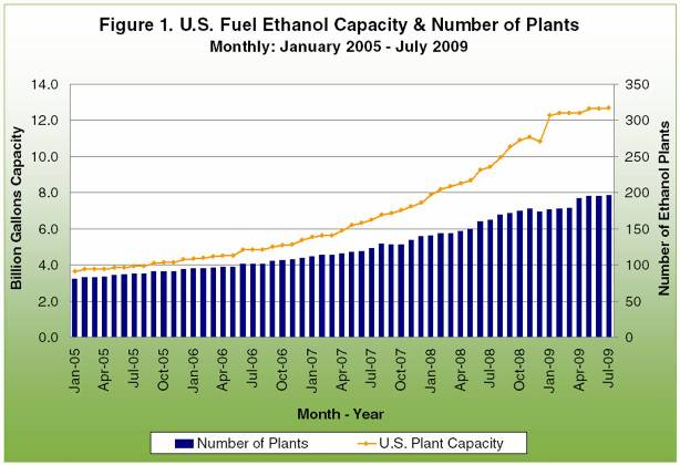 U.S. Fuel Ethanol Capacity and number of plants