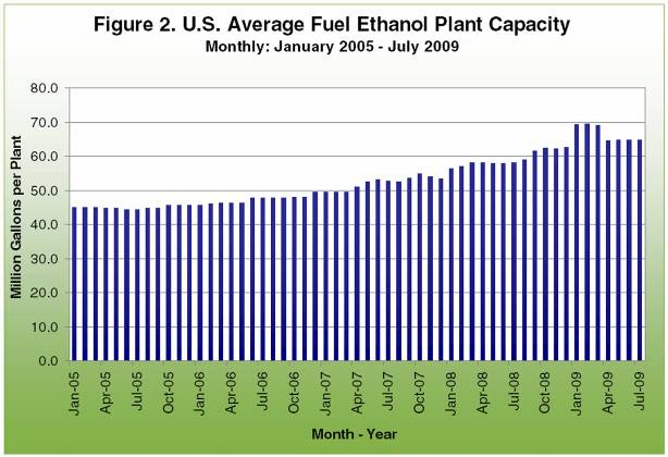 U.S. average fuel ethanol plant capacity