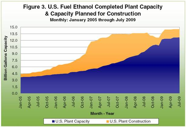 U.S. fuel ethanol completed plant capacity and capacity planned for consturction