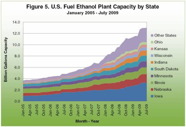 U.S. Fuel Ethanol Plant Capacity by State
