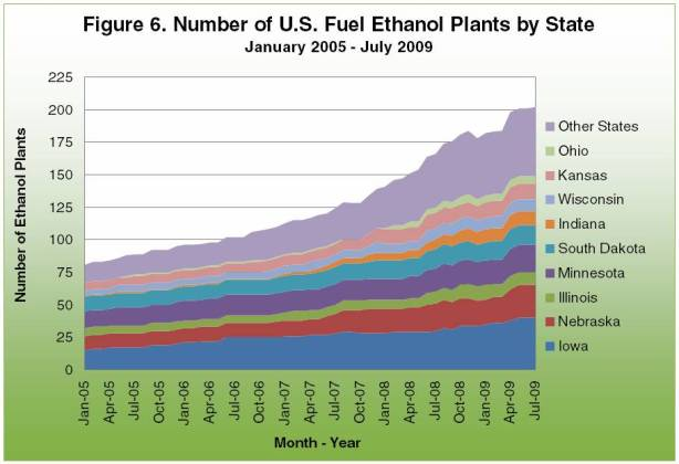 Number of U.S. Fuel Ethanol Plants by state