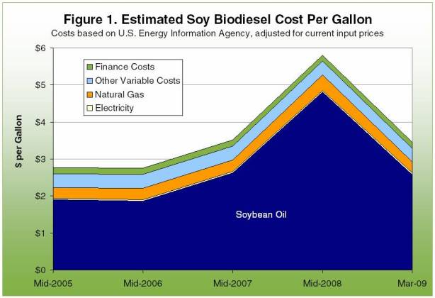 Estmated Soy Biodiesel Cost Per Gallon