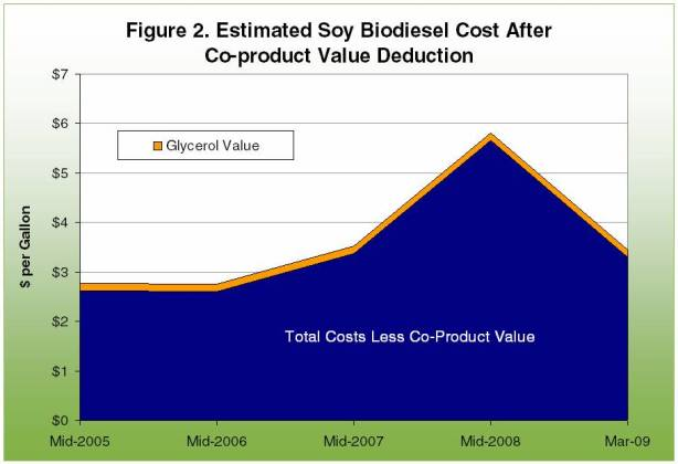 Estimated soy biodiesel cost after co-product value deduction