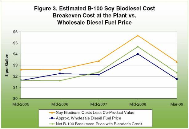 Estimated B-100 soy biodiesel cost breakeven cost