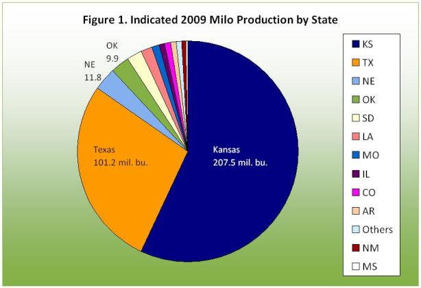 Indicated 2009 Mile Production by State