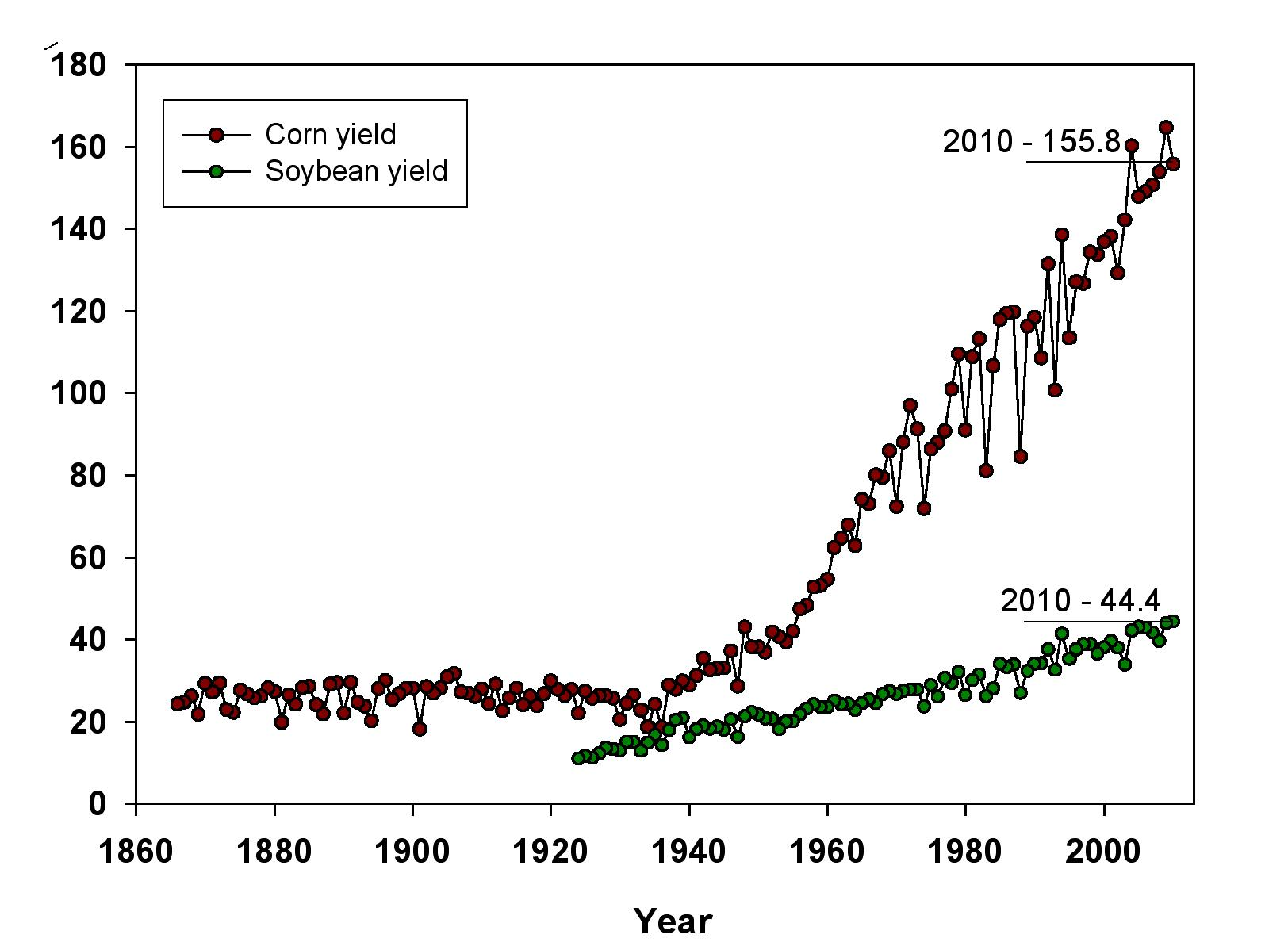 average yield of corn and soybeans in the U.S.