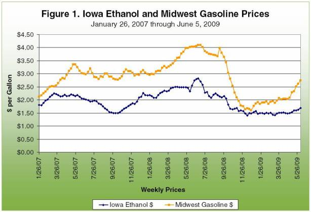 the relationship of ethanol gasoline and oil prices agricultural marketing resource center