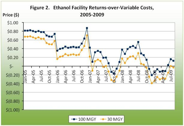 Ethanol Facility Returns over variable costs