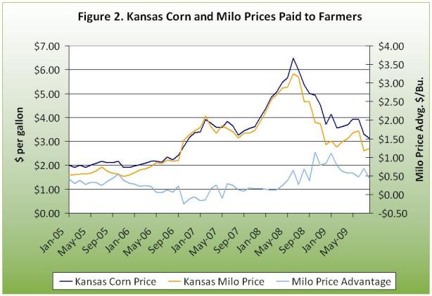 Kansas corn and milo prices paid to farmers