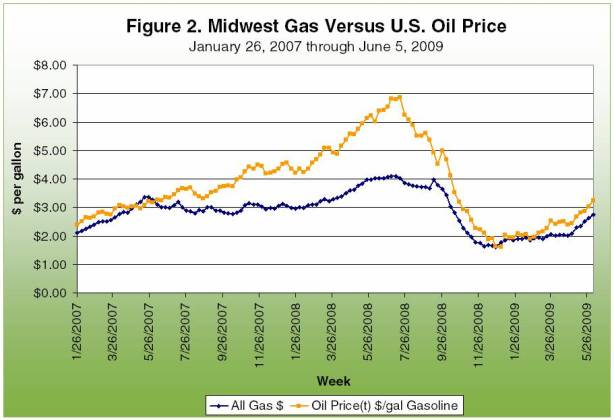 Midwest gas versus U.S. Oil Price