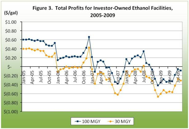 Total Profits for Investory-Owned Ethanol Facilities