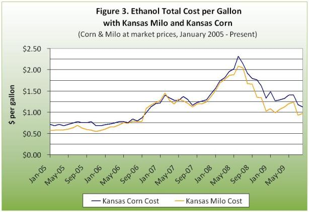 Ethanol total cost per gallon with kansas kilo and kansas corn