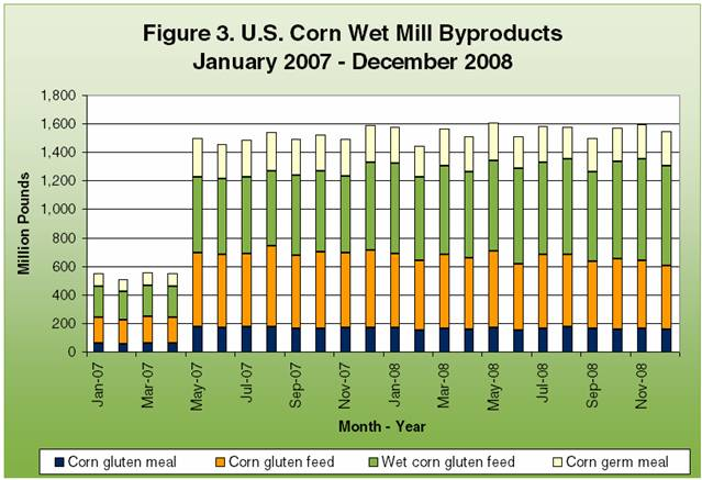 U.S. Corn Wet Mill Byproducts