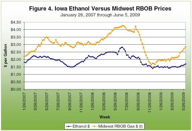 Iowa Ethanol Versus Midwest RBOB Prices