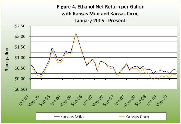 Ethanol net return per gallon