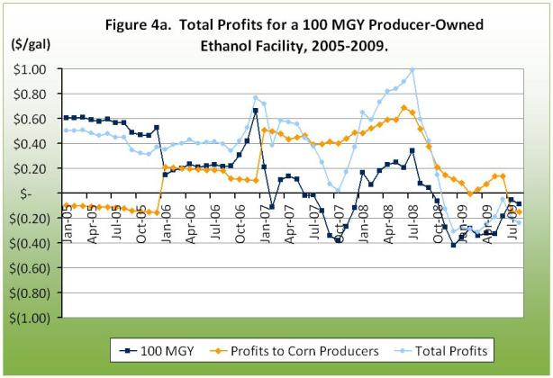Total Profits for a 100 MGY Producer Owned Ethanol Facility