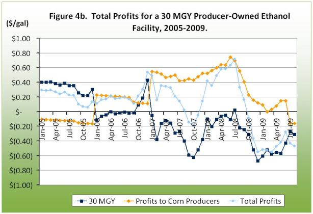Total Profits for a 30 MGY Producer-Owned Ethanol Facility