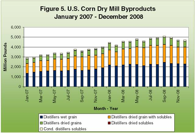 U.S. Corn Dry Mill Byproducts