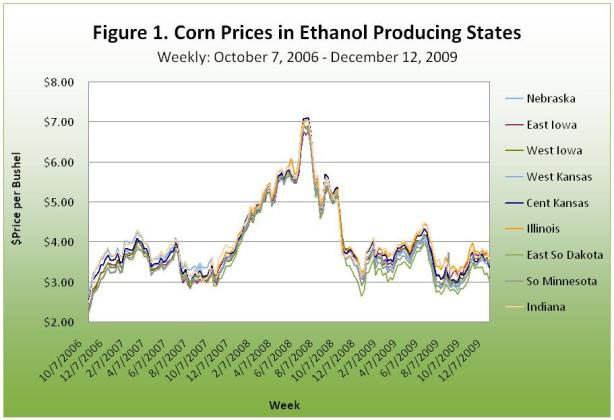 Corn Prices in Ethanol Producing States