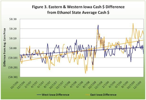 Easter and Western Iowa Cash $ Difference from Ethanol State Average Cash $