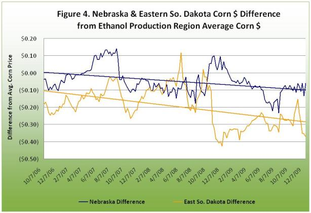 Nebraska and Eastern So. Dakota Corn $ Difference from Ethanol Production Region Average Corn $
