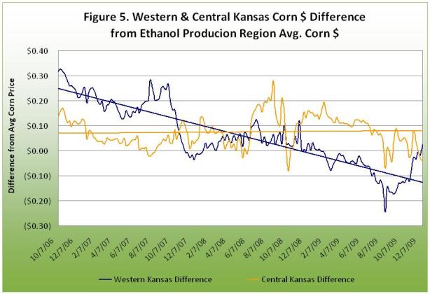 Western and Central Kansas Corn $ Difference from Ethanol Production Region Avg. Corn