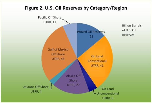U.S. Oil reserves by category/region