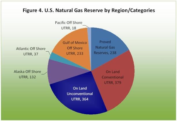 U.S. Natural gas reserve by region/categories