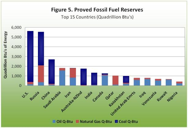 Proved fossil fuel reserves