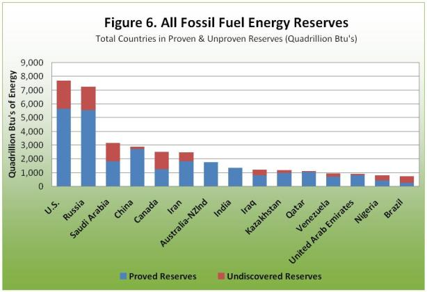 all fossil fuel energy reserves
