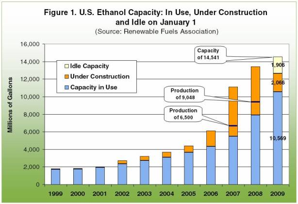 U.S. Ethanol Capacity: In Use, under construction and idle on January 1
