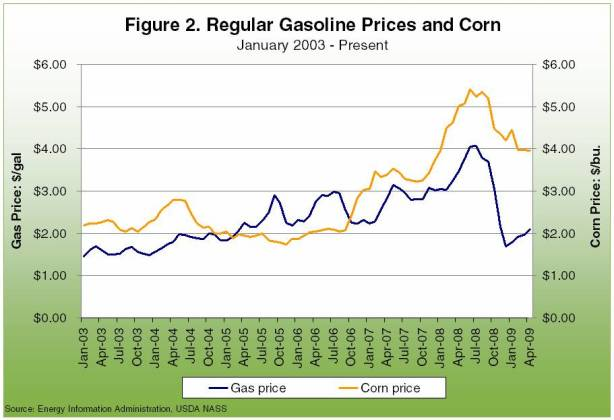 Regular gasoline prices and corn