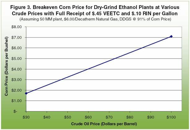 Breakeven corn price for dry-grind ethanol plants