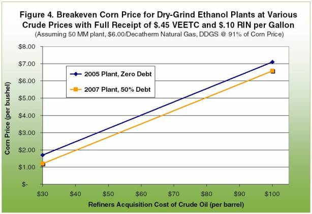 Example 2 of breakeven corn price for dry-grind ethanol plants