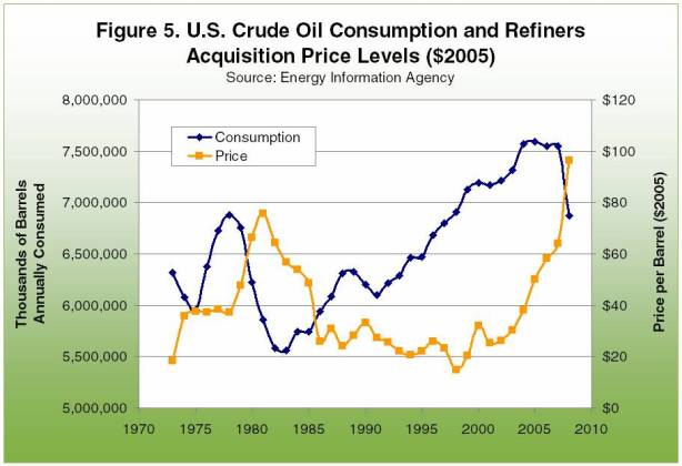 U.S. Curde Oil Consumptions and Refiners acquisition Price Levels