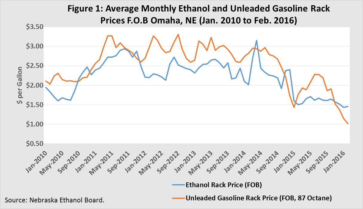 Average Monthly Ethanol and Unleaded Gasolilne Rack