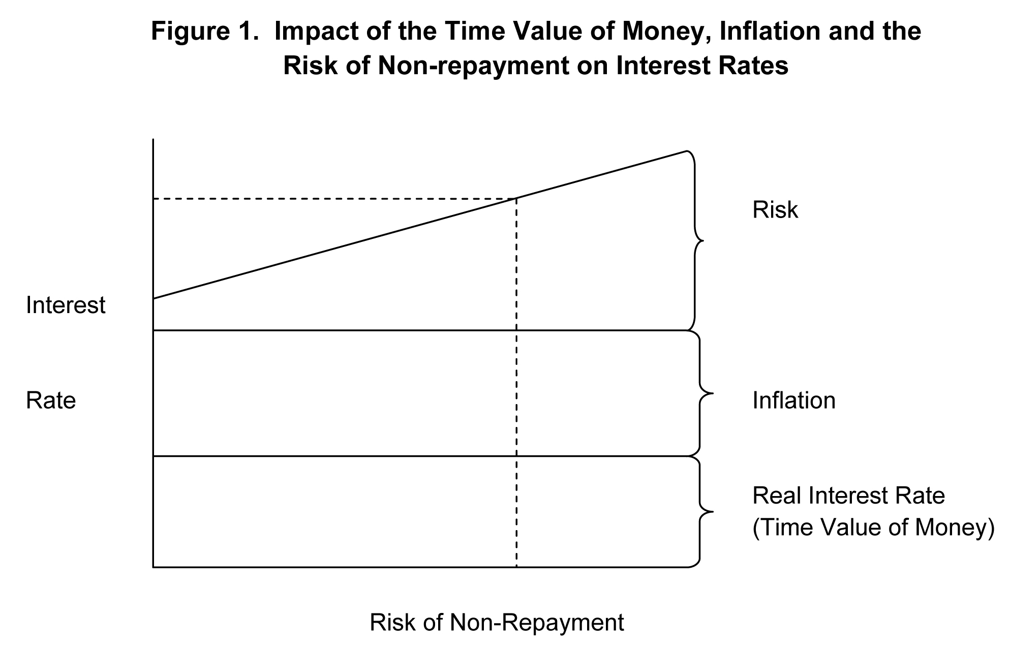 Impoact of the time value of money diagram