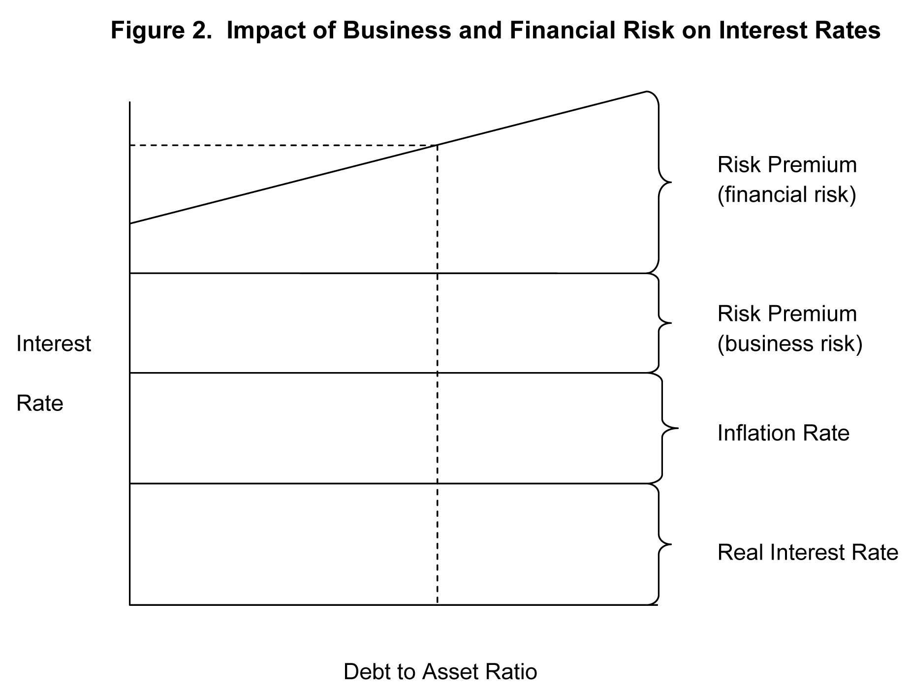 Impact of business and financial risk on interest rates