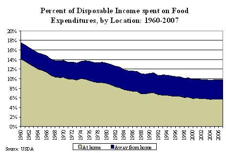 Percent of disposable income spent on food expenditures