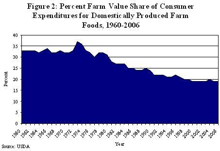 Percent farm value share of consumer expenditures for domestically produed farm foods