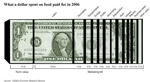 What a dollar spend on food paid for in 2006