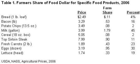 Farmers share of food dollar for specific food products