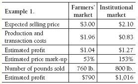 Example of pricing