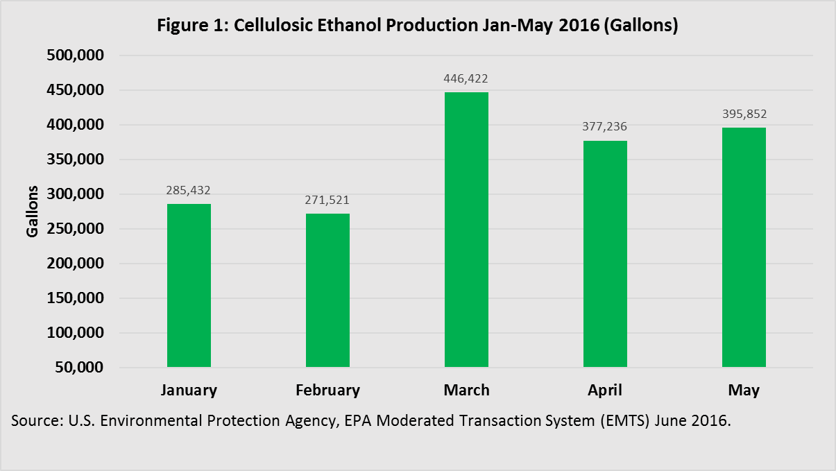 Cellulosic Ethanol Production