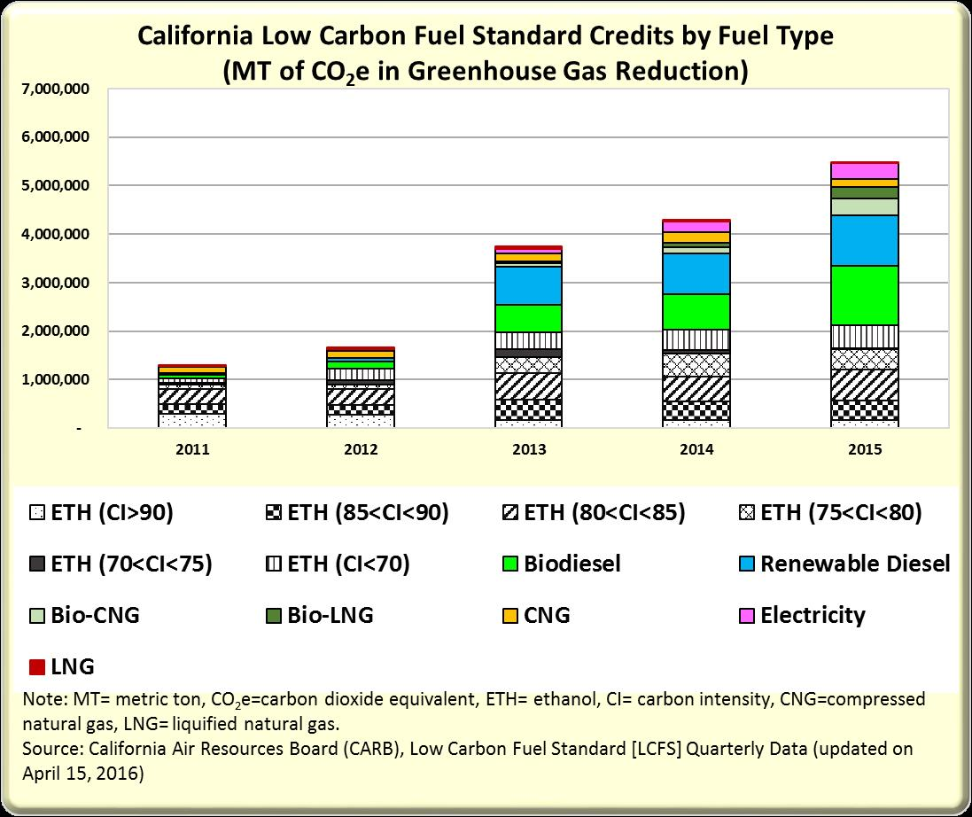 California Low Carbon Fuel STandard Credits by Fuel Type