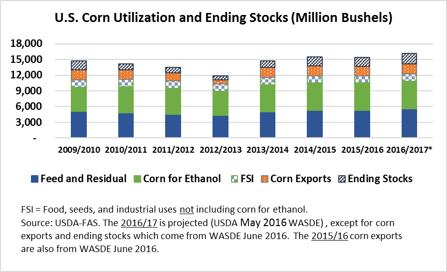 U.S. Corn Utilization and Ending Stocks
