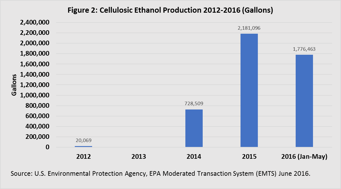 Cellulosic Ethanol Production 2012-2016