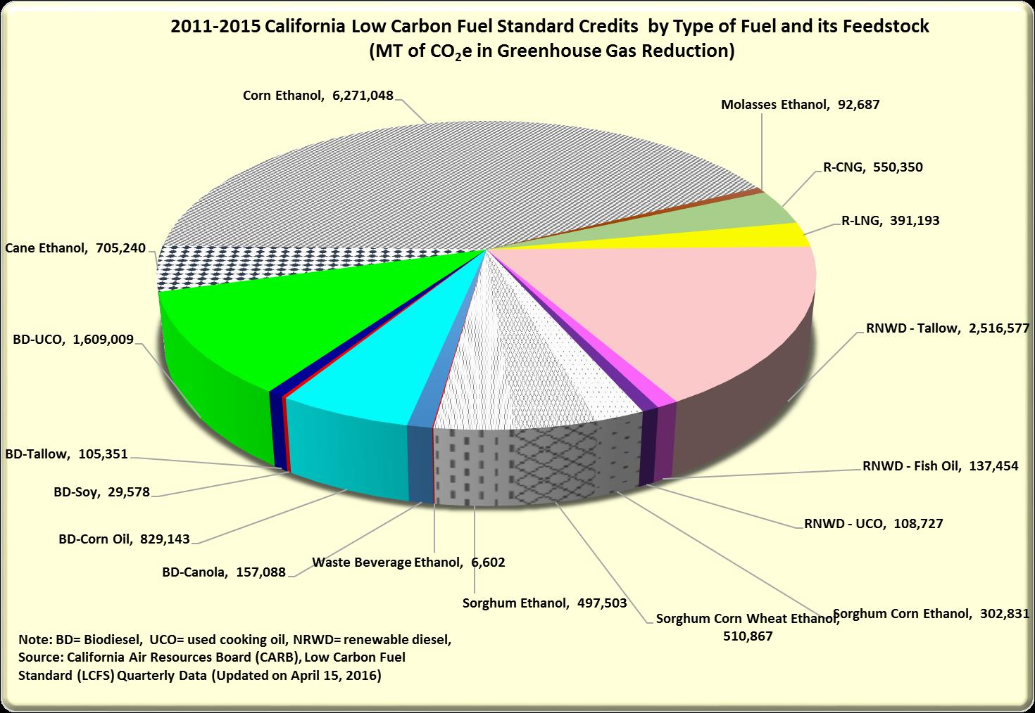 2011-2015 California Low Carbon Fuel Standard Credits by Type